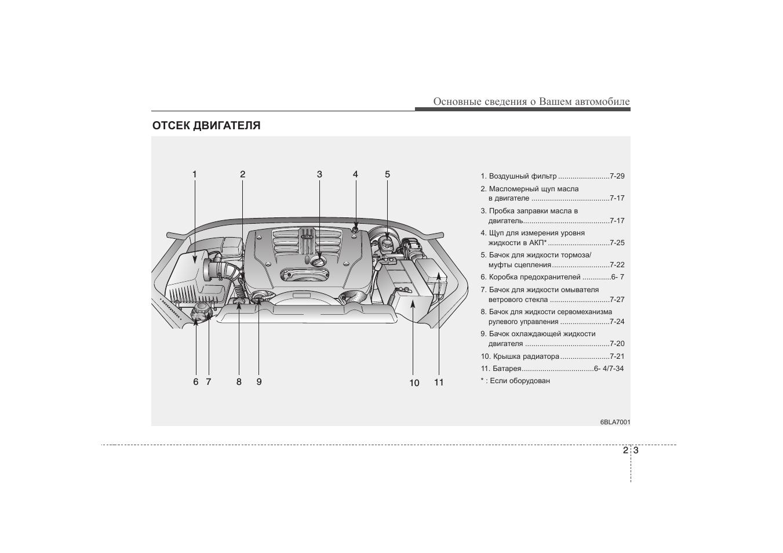 Основные сведения о Вашем автомобиле ОТСЕК ДВИГАТЕЛЯ...