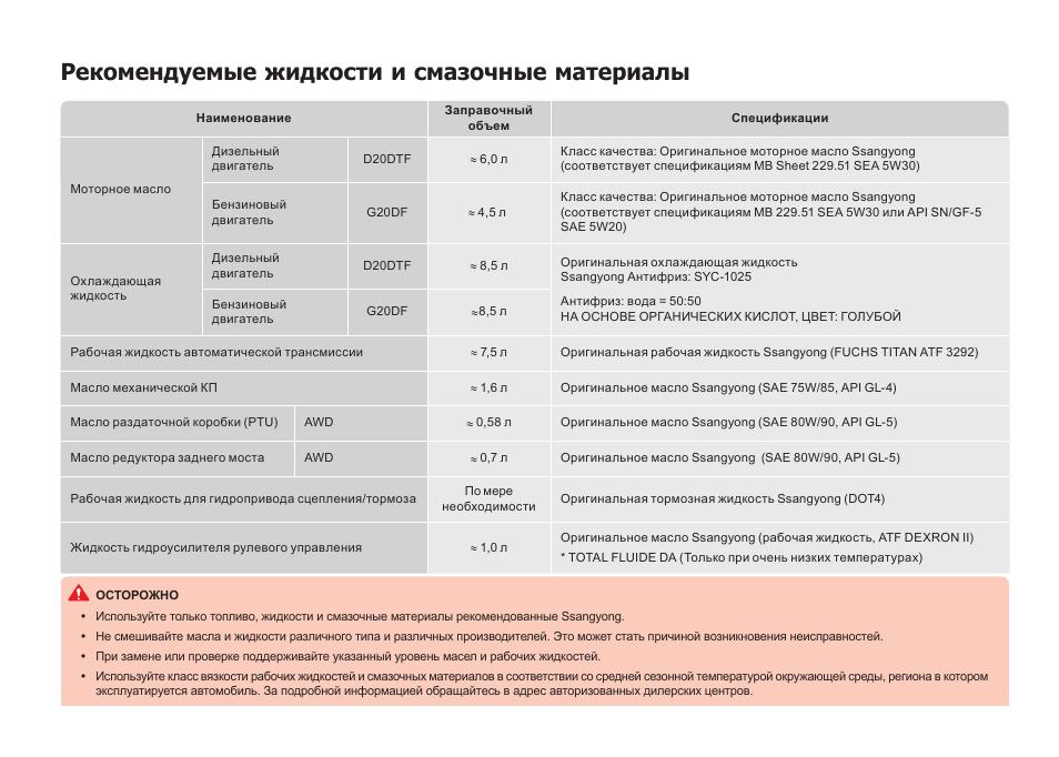 Наименование Заправочный объем Спецификации Моторное масло Д.