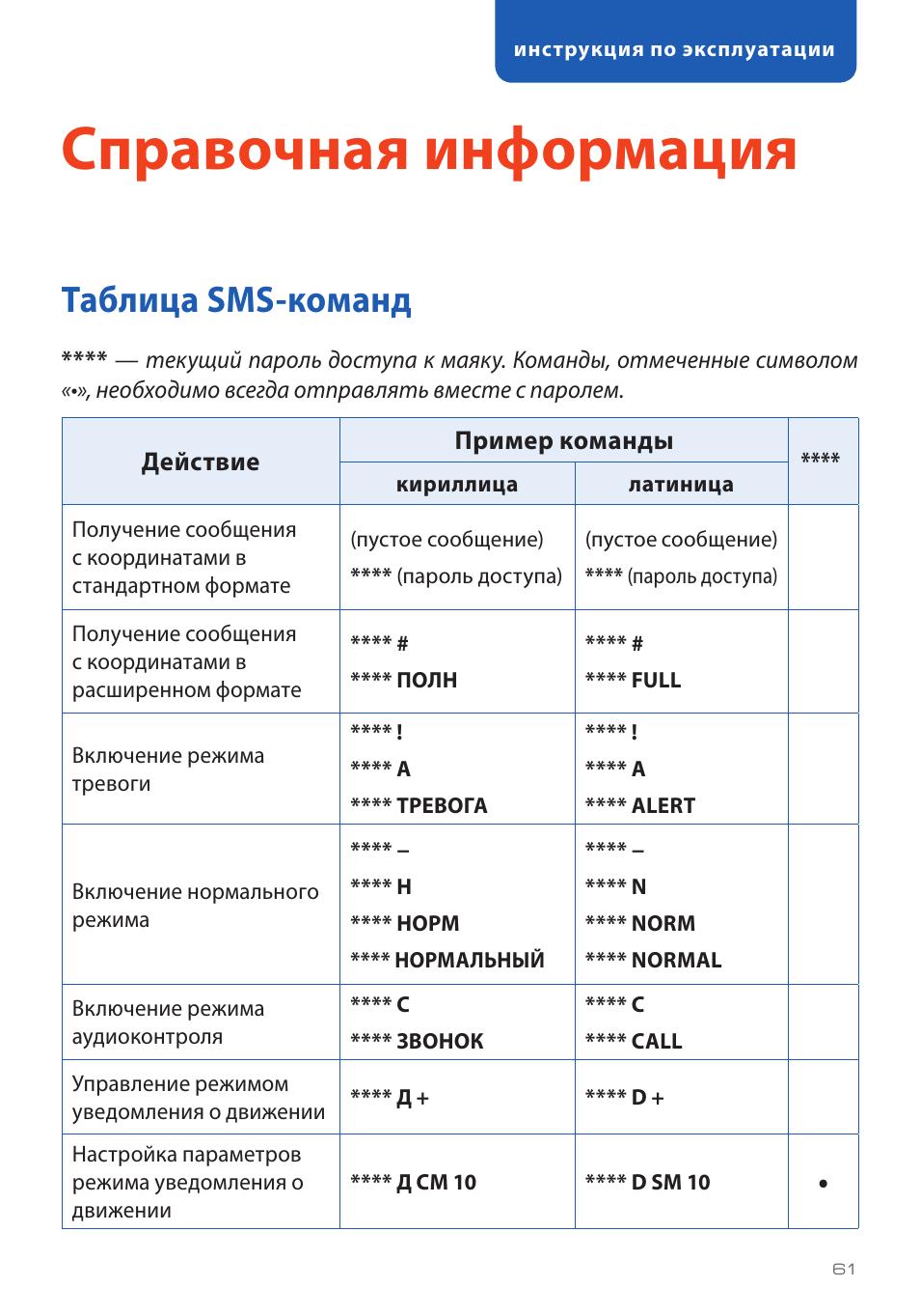 Справочная информация, Таблица sms-команд
